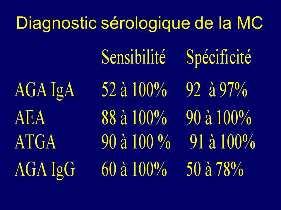 Diagnostic sérologique de la MC