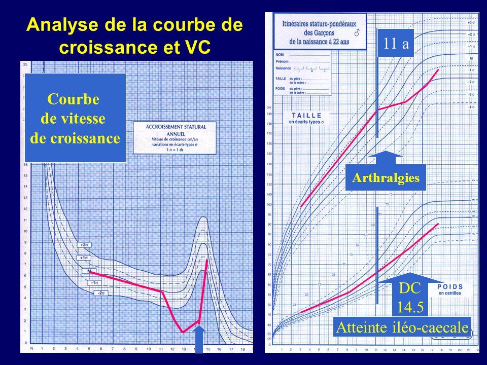Analyse de la courbe de croissance et VC
