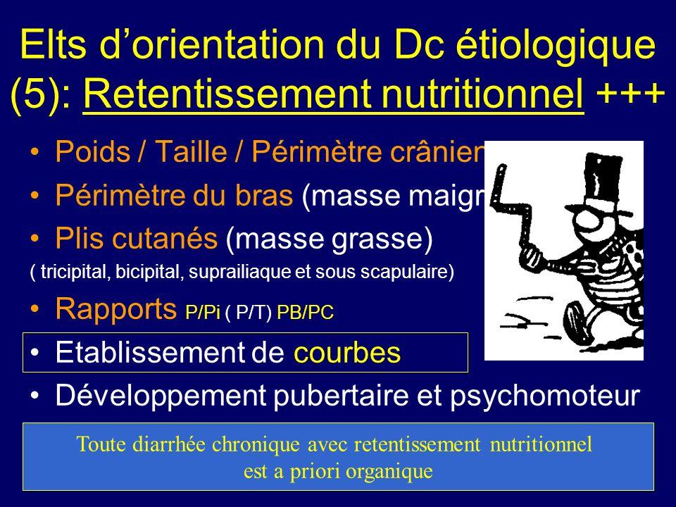 Toute diarrhée chronique avec retentissement nutritionnel