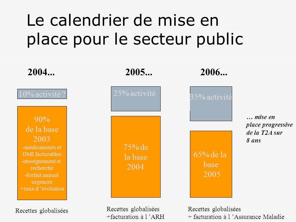 Le calendrier de mise en place pour le secteur public