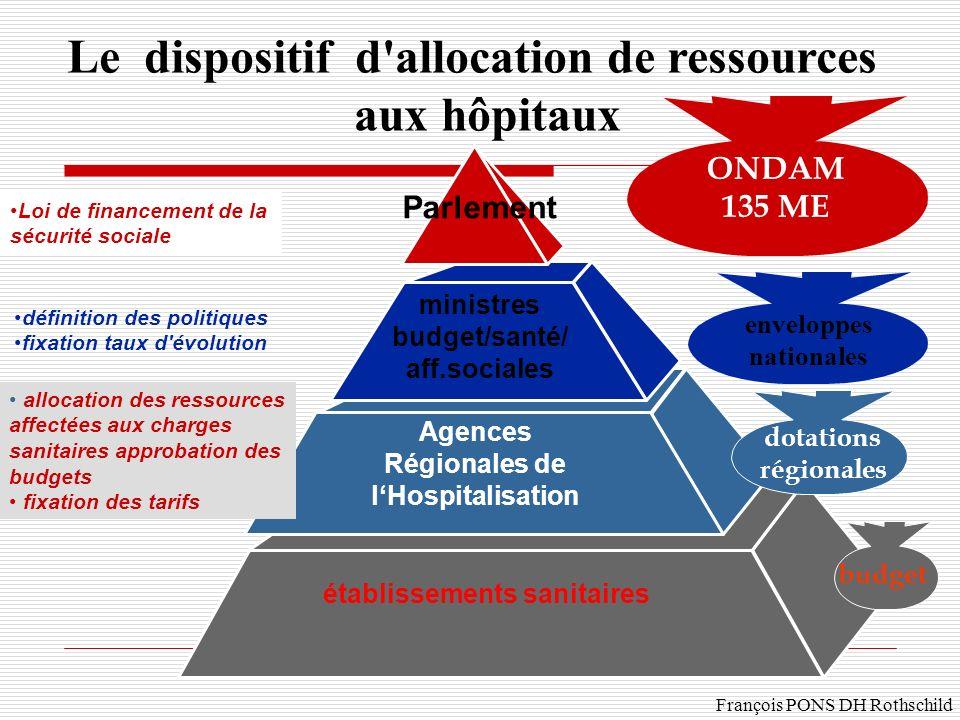 Le dispositif d allocation de ressources aux hôpitaux