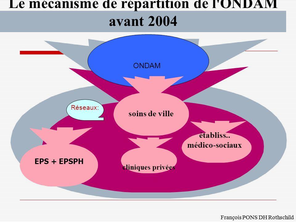 Le mécanisme de répartition de l ONDAM avant 2004