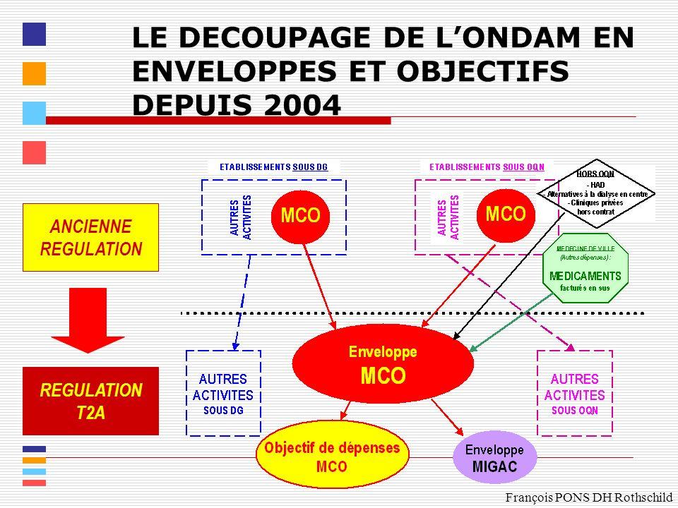 LE DECOUPAGE DE L'ONDAM EN ENVELOPPES ET OBJECTIFS DEPUIS 2004
