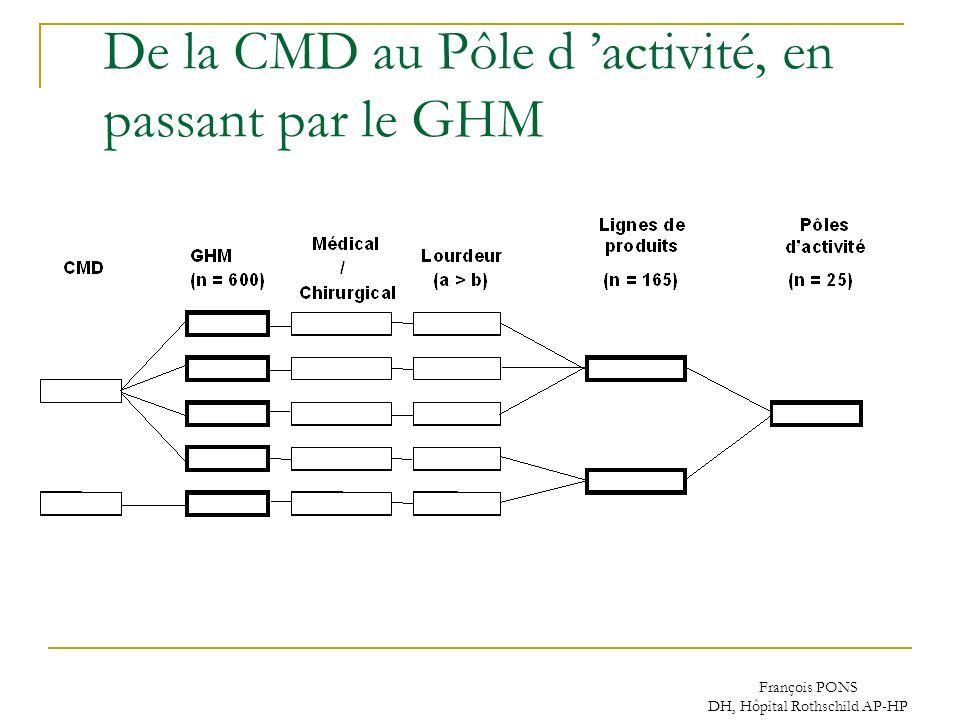 De la CMD au Pôle d 'activité, en passant par le GHM