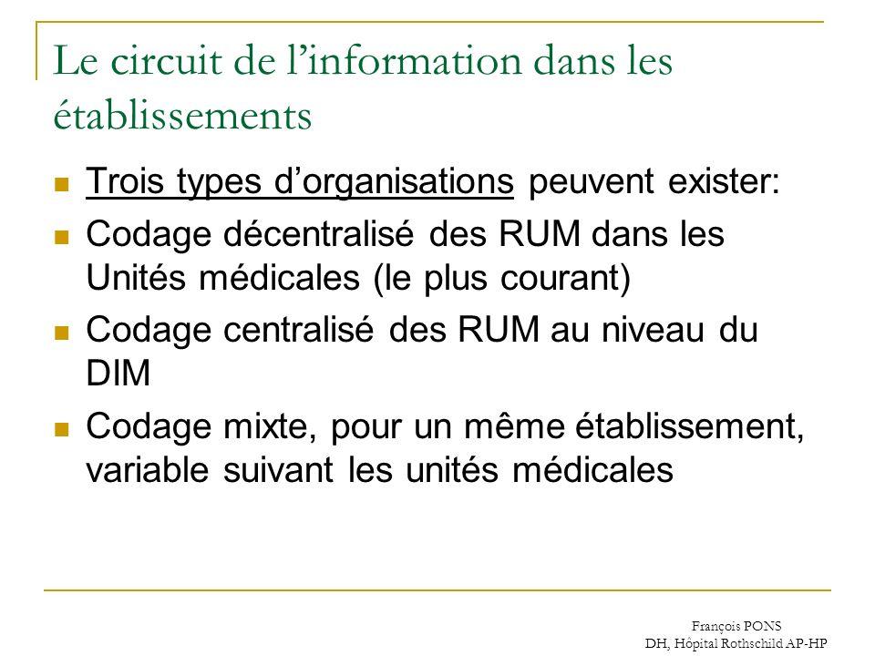 Le circuit de l'information dans les établissements