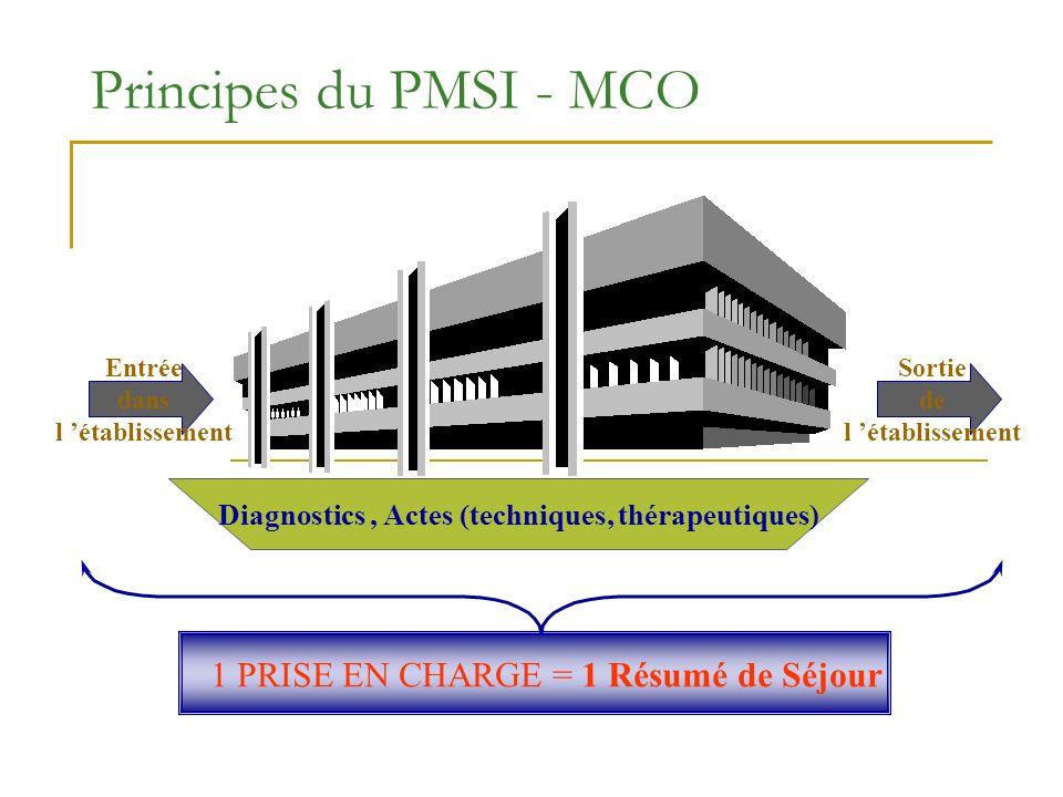 Diagnostics , Actes (techniques, thérapeutiques)