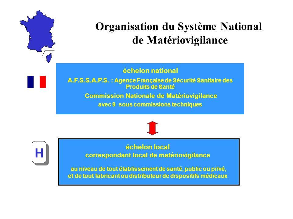 H Organisation du Système National de Matériovigilance