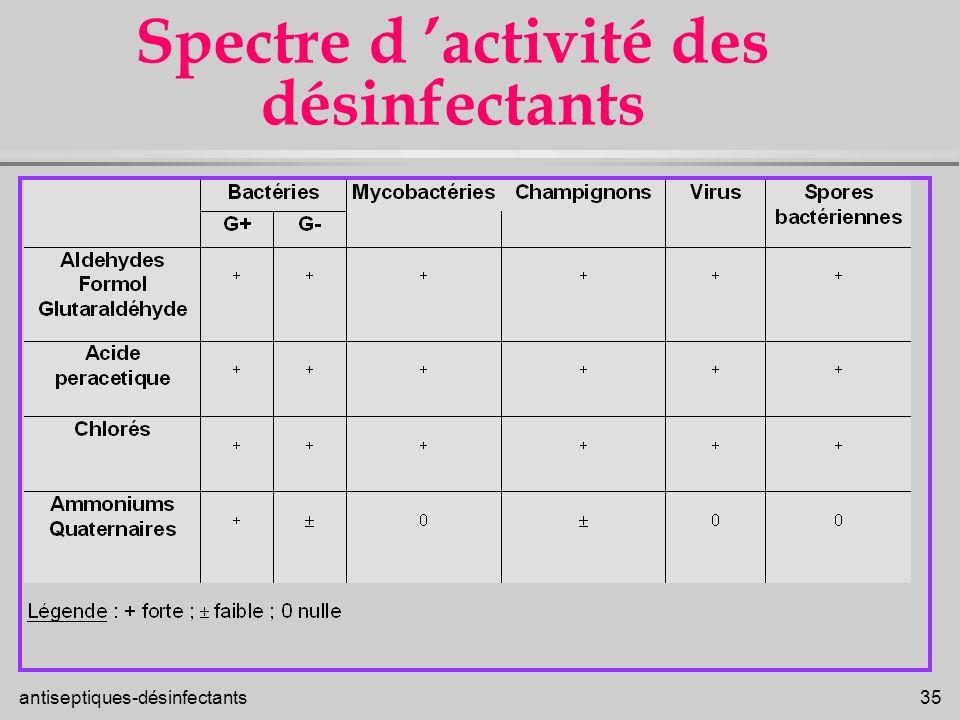 Spectre d 'activité des désinfectants