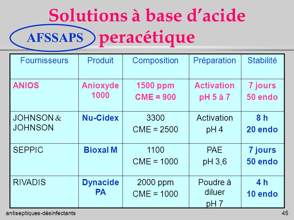 Solutions à base d'acide peracétique