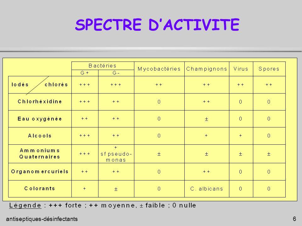 SPECTRE D'ACTIVITE