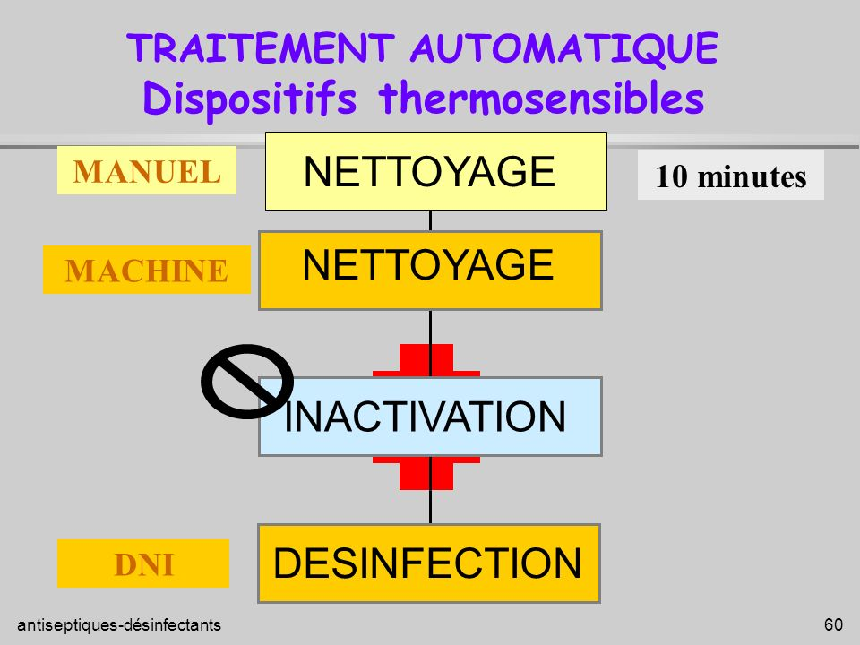TRAITEMENT AUTOMATIQUE Dispositifs thermosensibles