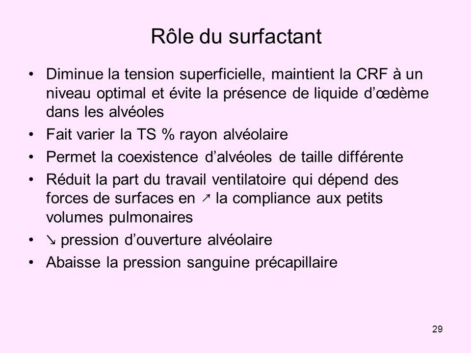 Rôle du surfactant Diminue la tension superficielle, maintient la CRF à un niveau optimal et évite la présence de liquide d'œdème dans les alvéoles.