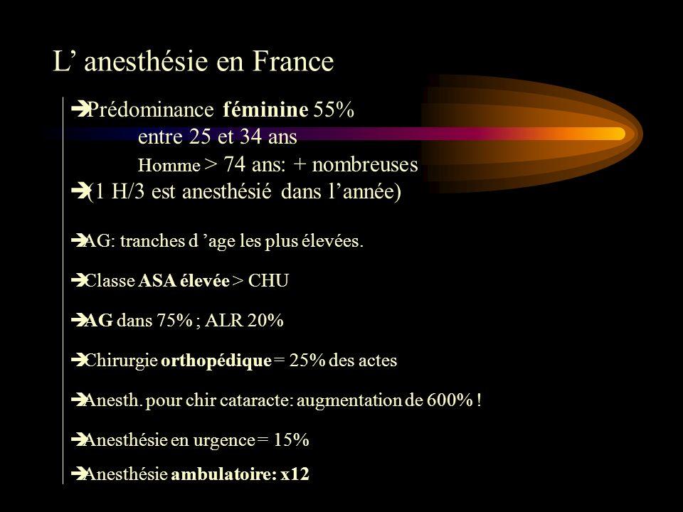 L' anesthésie en France