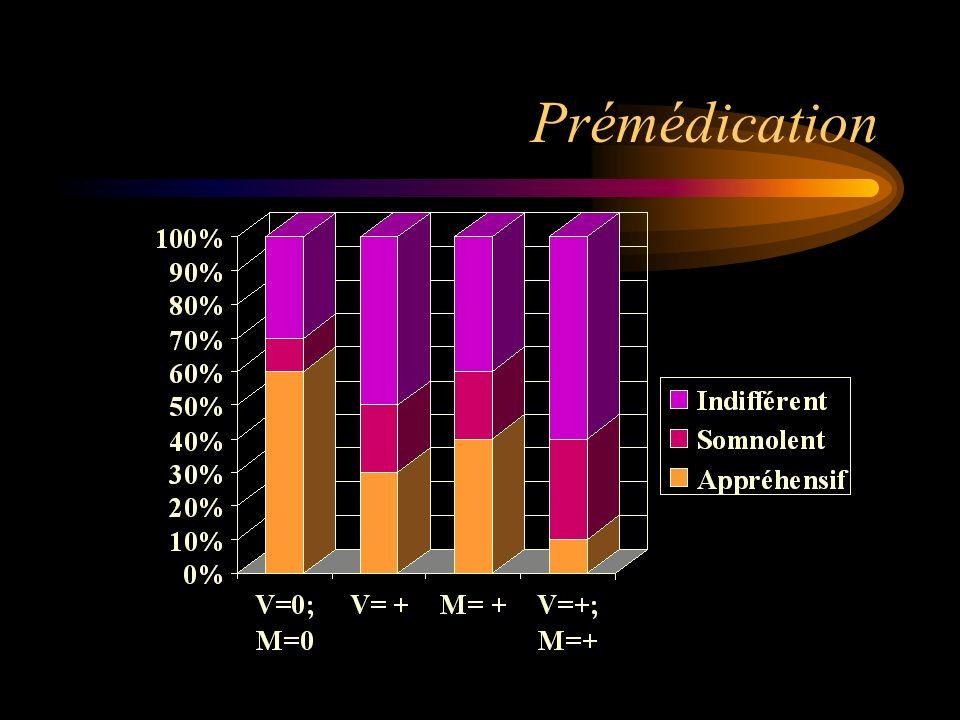 Prémédication