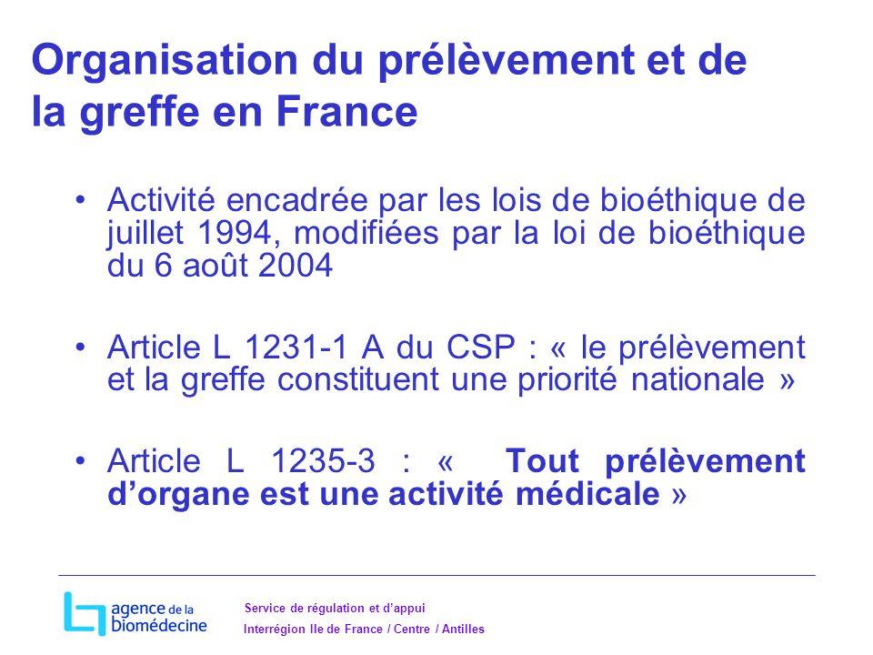 Organisation du prélèvement et de la greffe en France