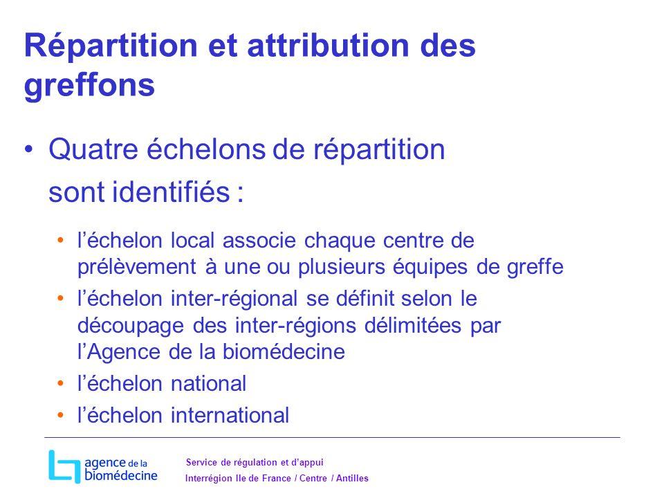 Répartition et attribution des greffons
