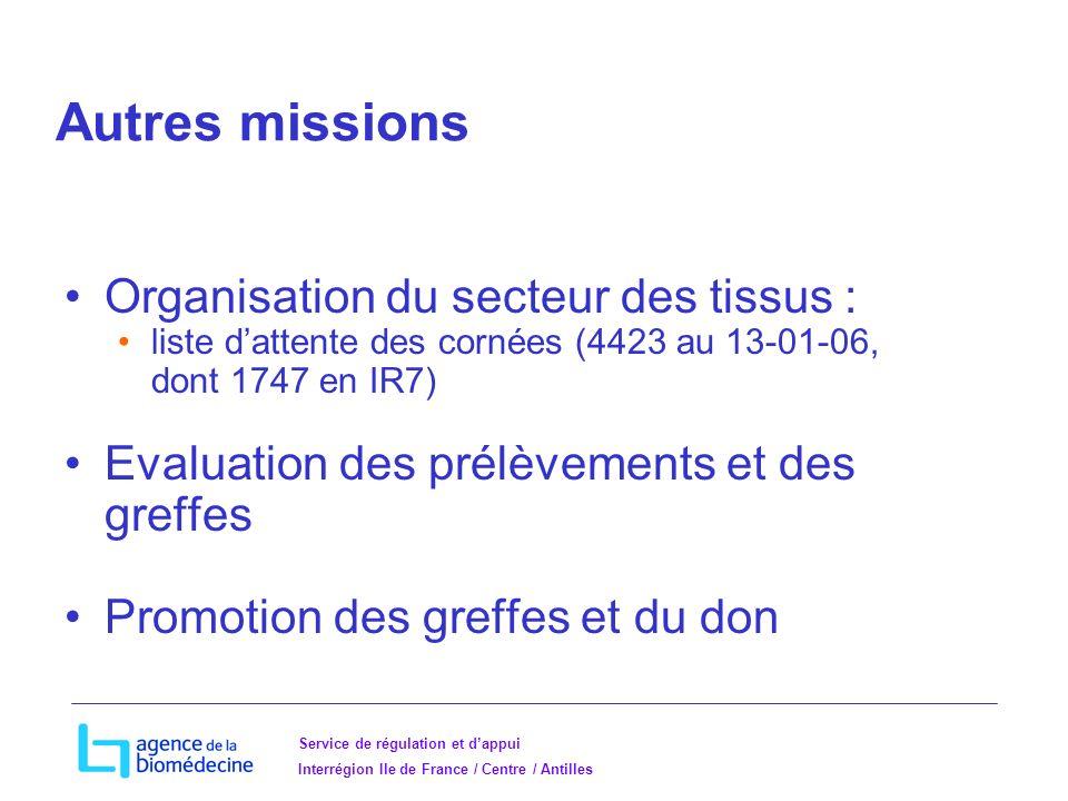 Autres missions Organisation du secteur des tissus :