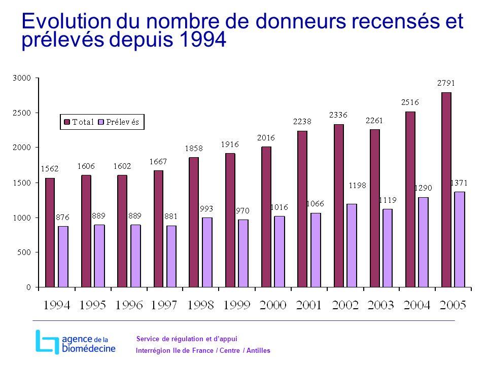 Evolution du nombre de donneurs recensés et prélevés depuis 1994