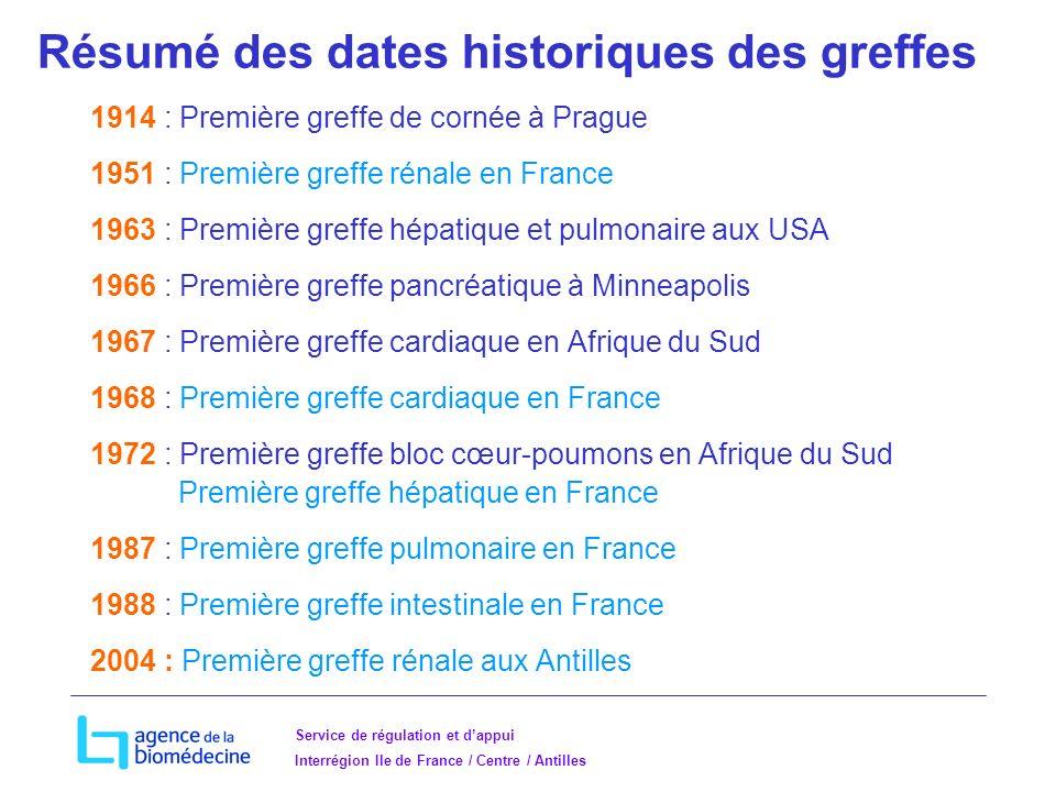 Résumé des dates historiques des greffes