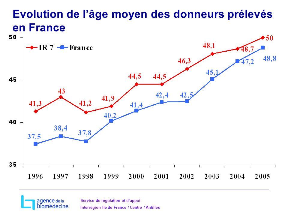 Evolution de l'âge moyen des donneurs prélevés en France