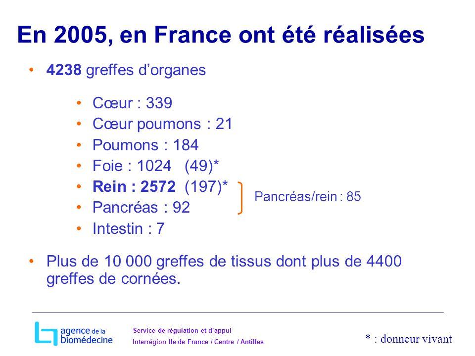 En 2005, en France ont été réalisées