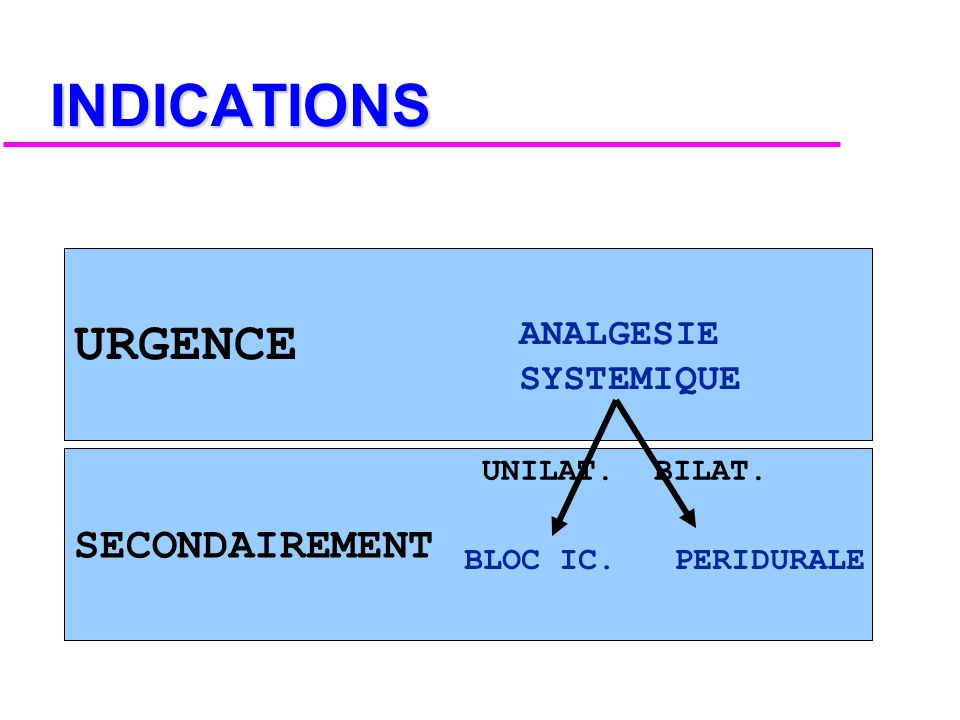 INDICATIONS URGENCE SECONDAIREMENT ANALGESIE SYSTEMIQUE UNILAT. BILAT.