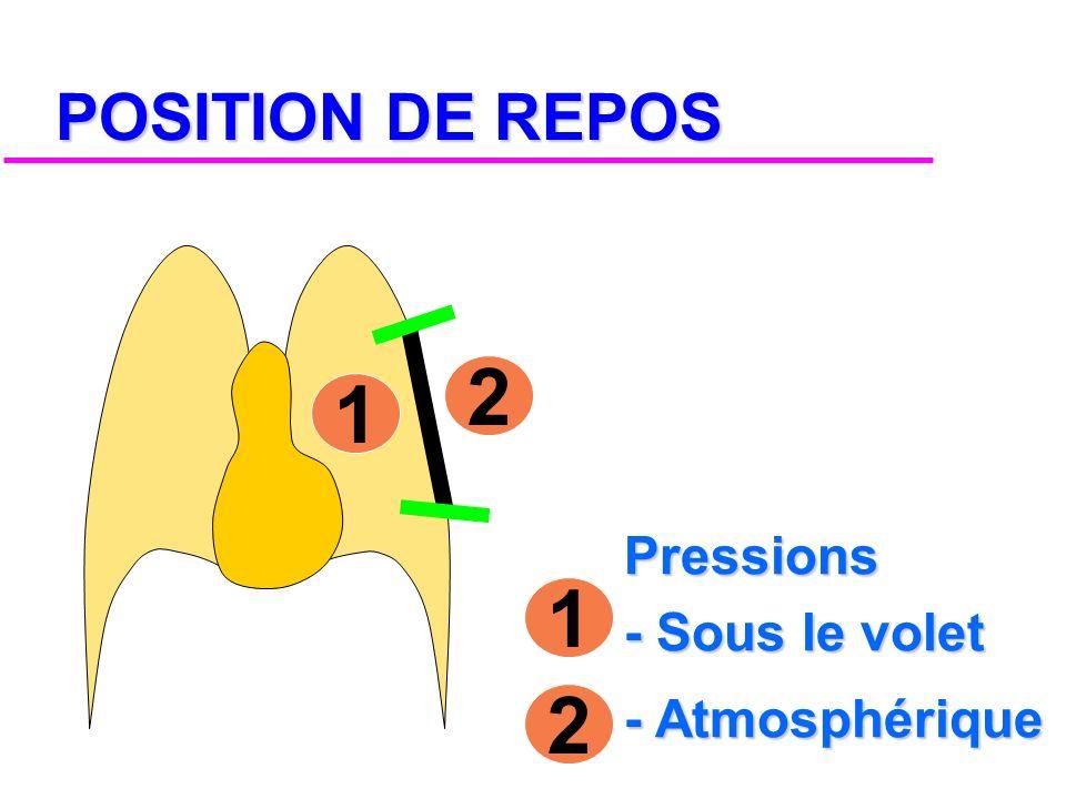 POSITION DE REPOS 2 1 Pressions - Sous le volet - Atmosphérique 1 2