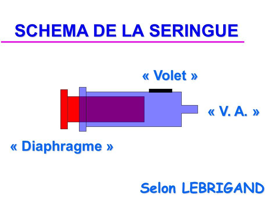 SCHEMA DE LA SERINGUE « Volet » « V. A. » « Diaphragme »