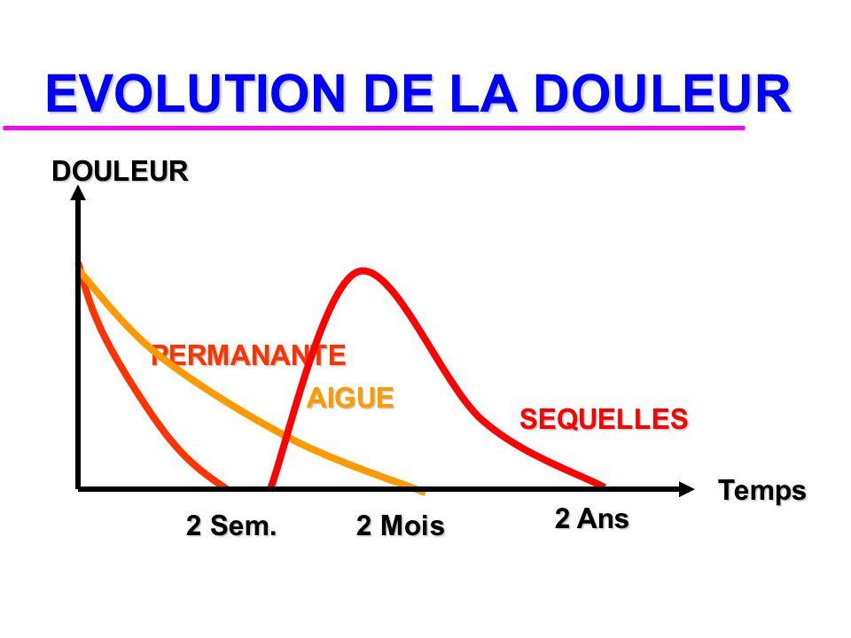 EVOLUTION DE LA DOULEUR