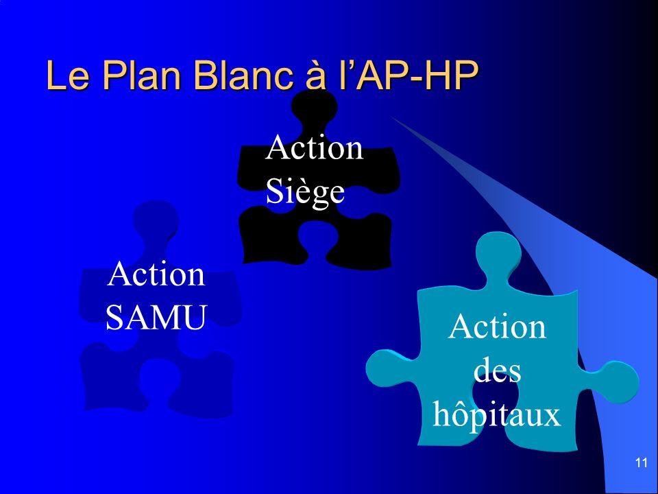 Le Plan Blanc à l'AP-HP Action Siège Action SAMU Action des hôpitaux
