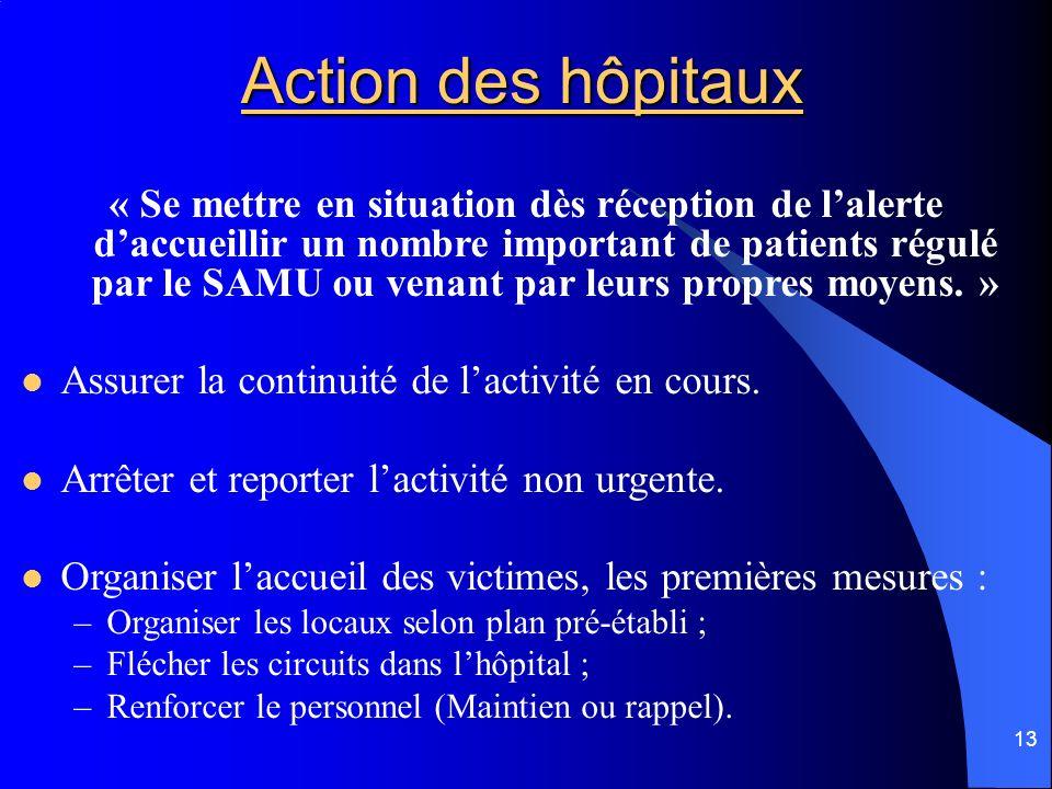 Action des hôpitaux