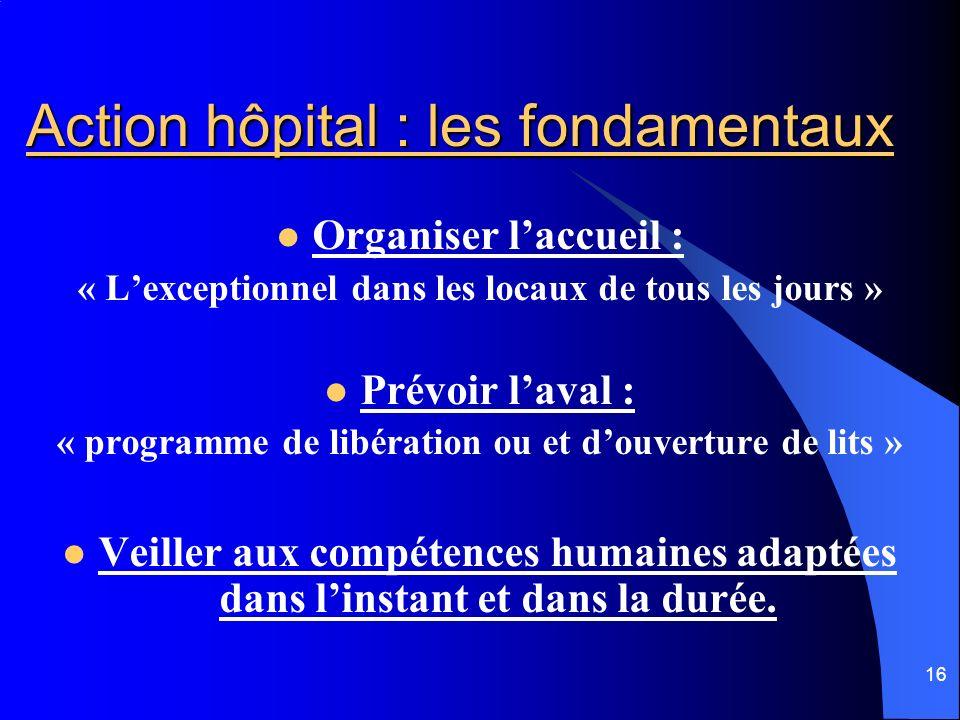 Action hôpital : les fondamentaux