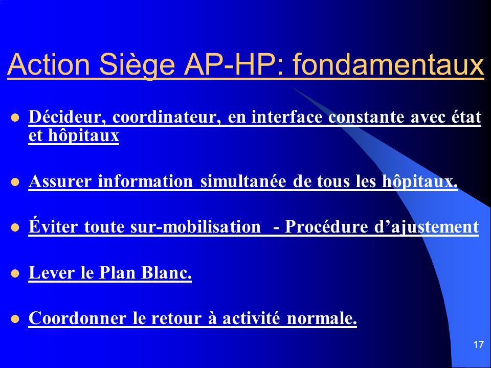 Action Siège AP-HP: fondamentaux