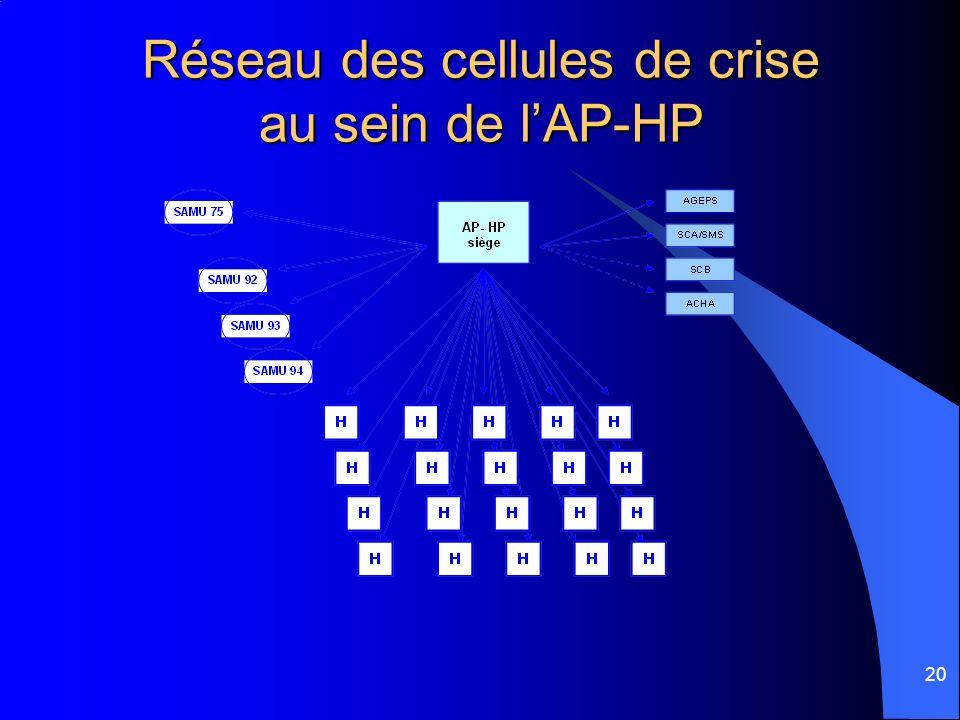Réseau des cellules de crise au sein de l'AP-HP