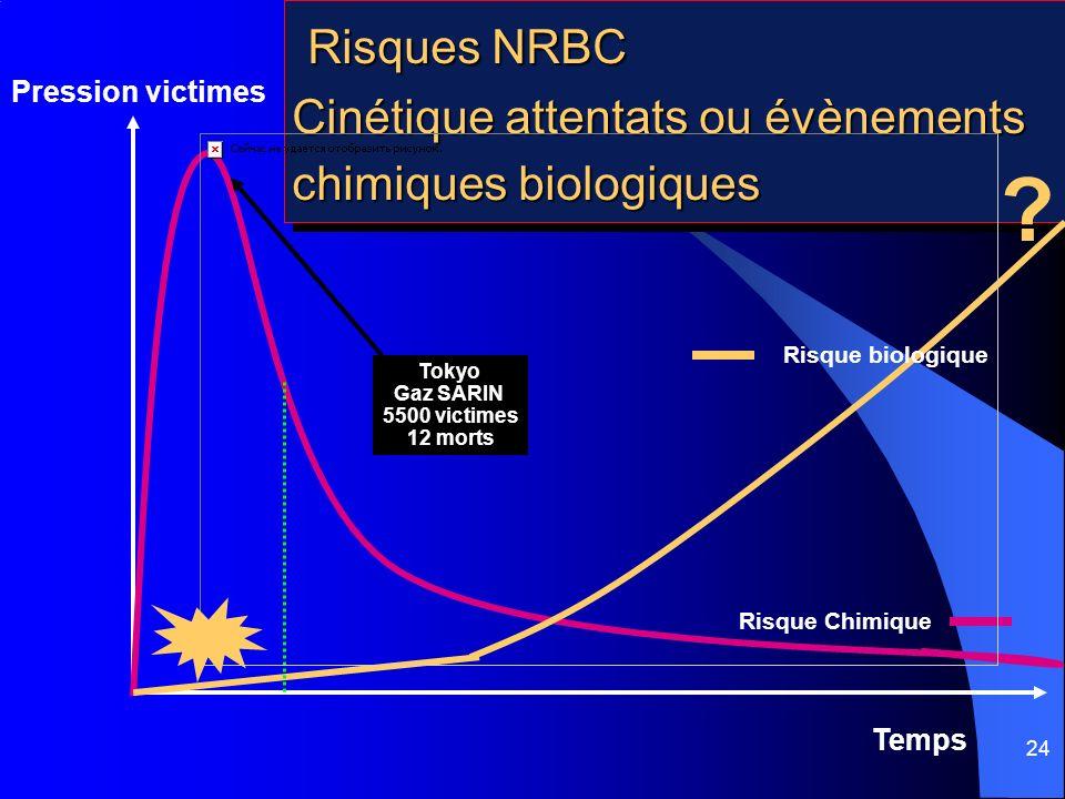 Risques NRBC Cinétique attentats ou évènements chimiques biologiques
