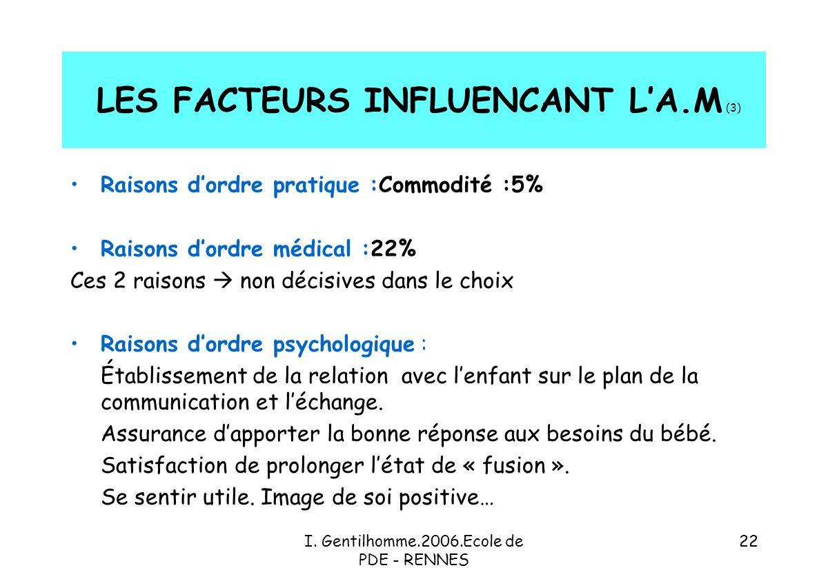 LES FACTEURS INFLUENCANT L'A.M (3)