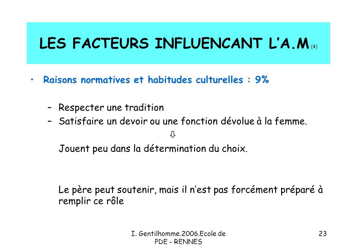 LES FACTEURS INFLUENCANT L'A.M (4)