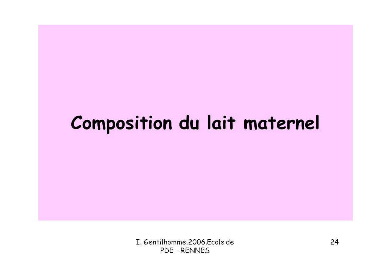 Composition du lait maternel