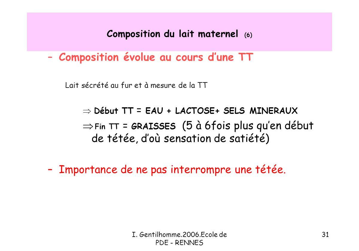 Composition du lait maternel (6)