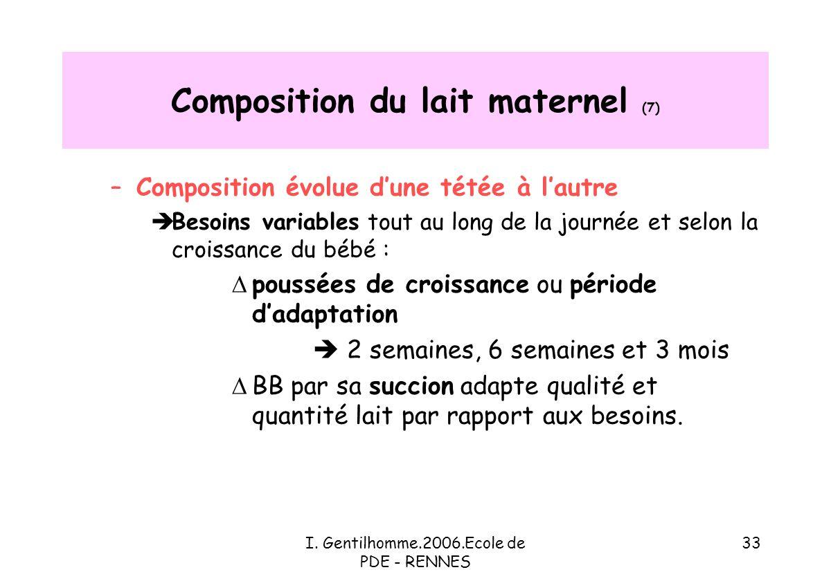Composition du lait maternel (7)