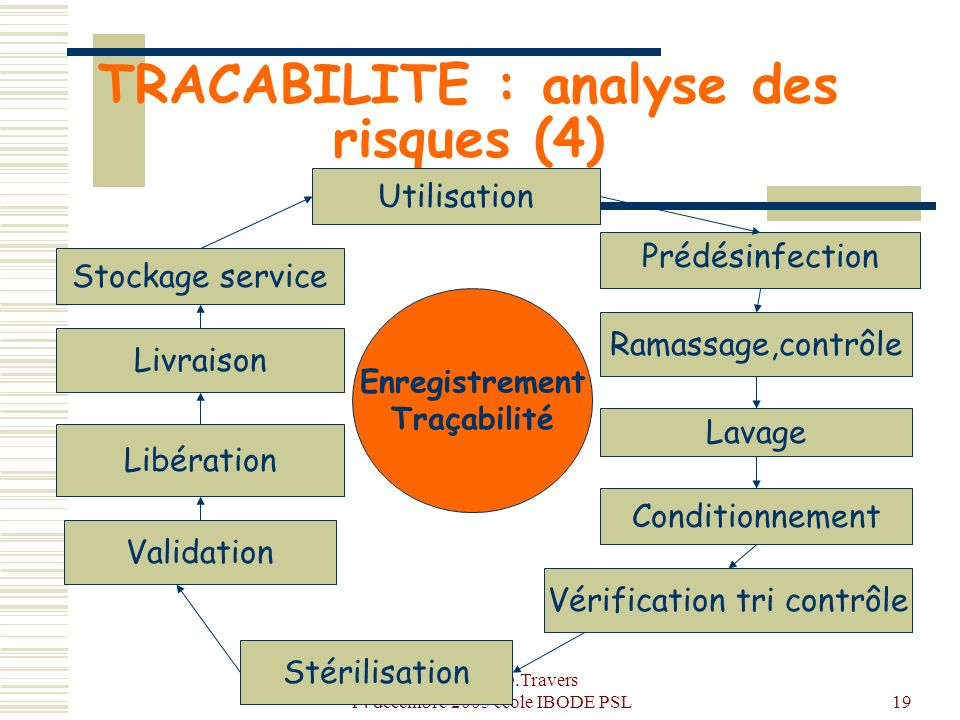 TRACABILITE : analyse des risques (4)