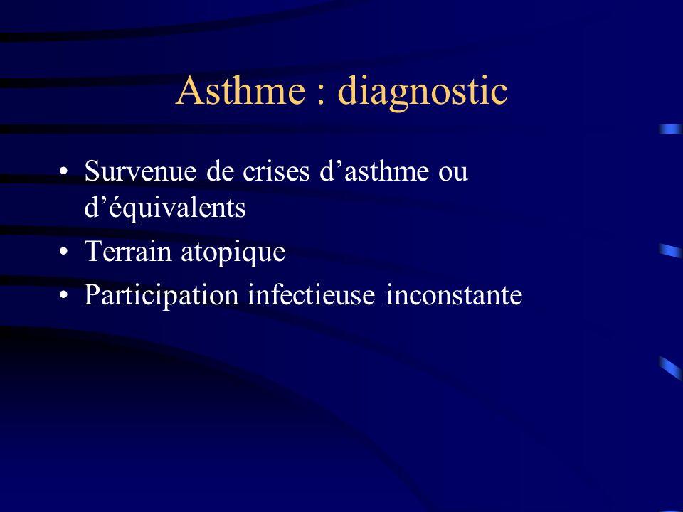 Asthme : diagnostic Survenue de crises d'asthme ou d'équivalents