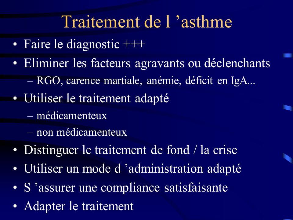 Traitement de l 'asthme