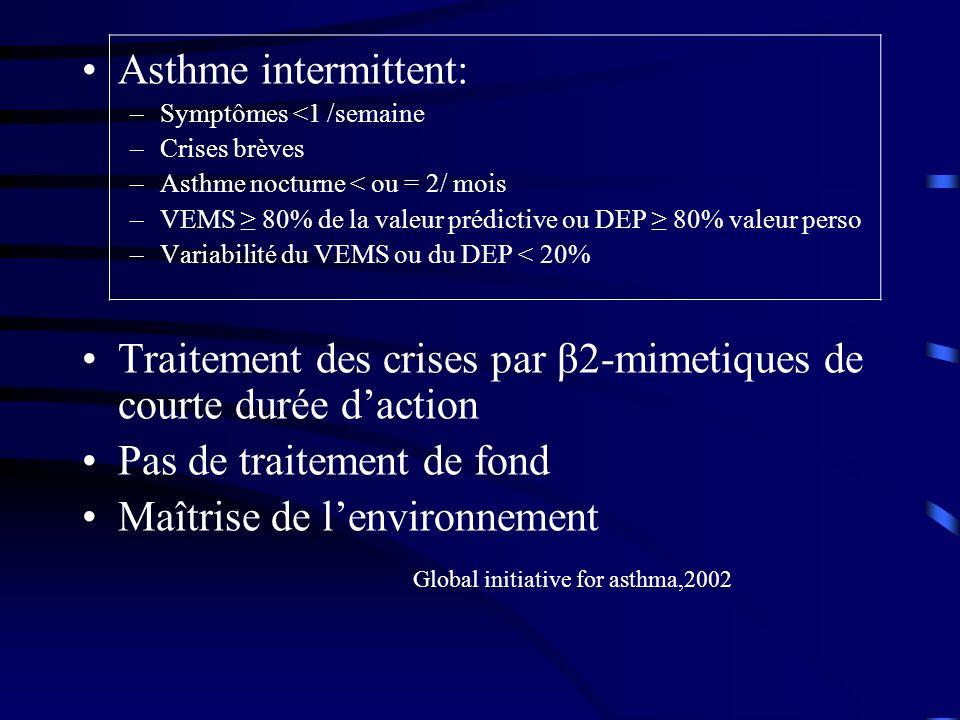 Traitement des crises par β2-mimetiques de courte durée d'action