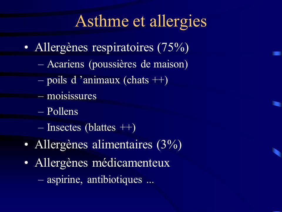 Asthme et allergies Allergènes respiratoires (75%)