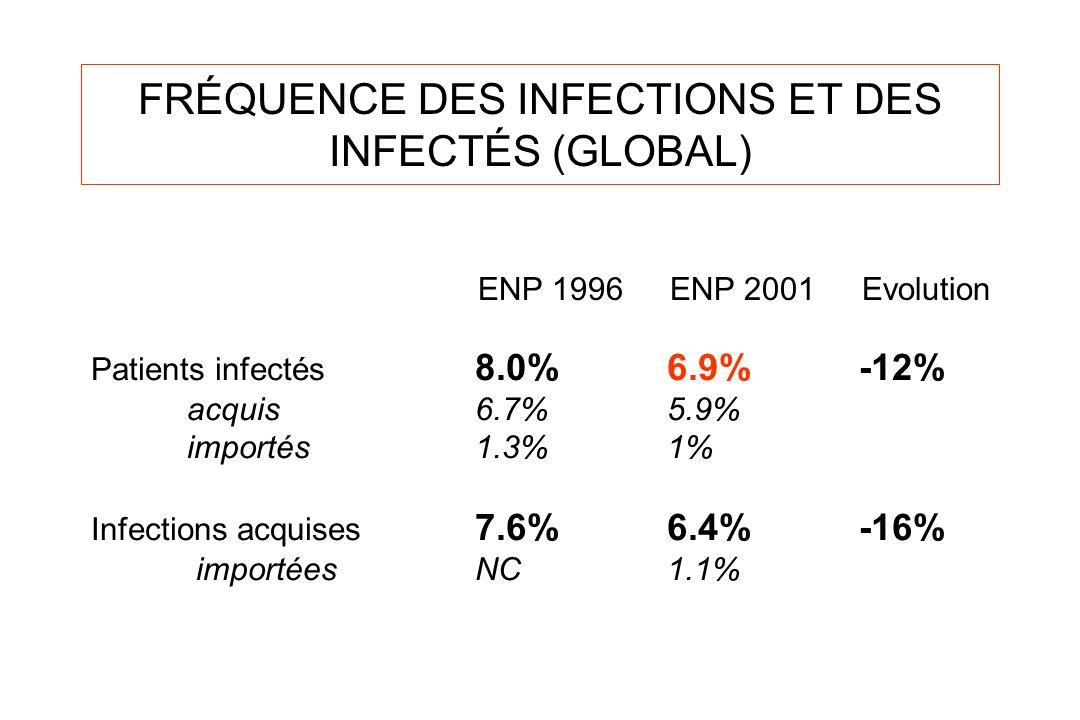 FRÉQUENCE DES INFECTIONS ET DES INFECTÉS (GLOBAL)