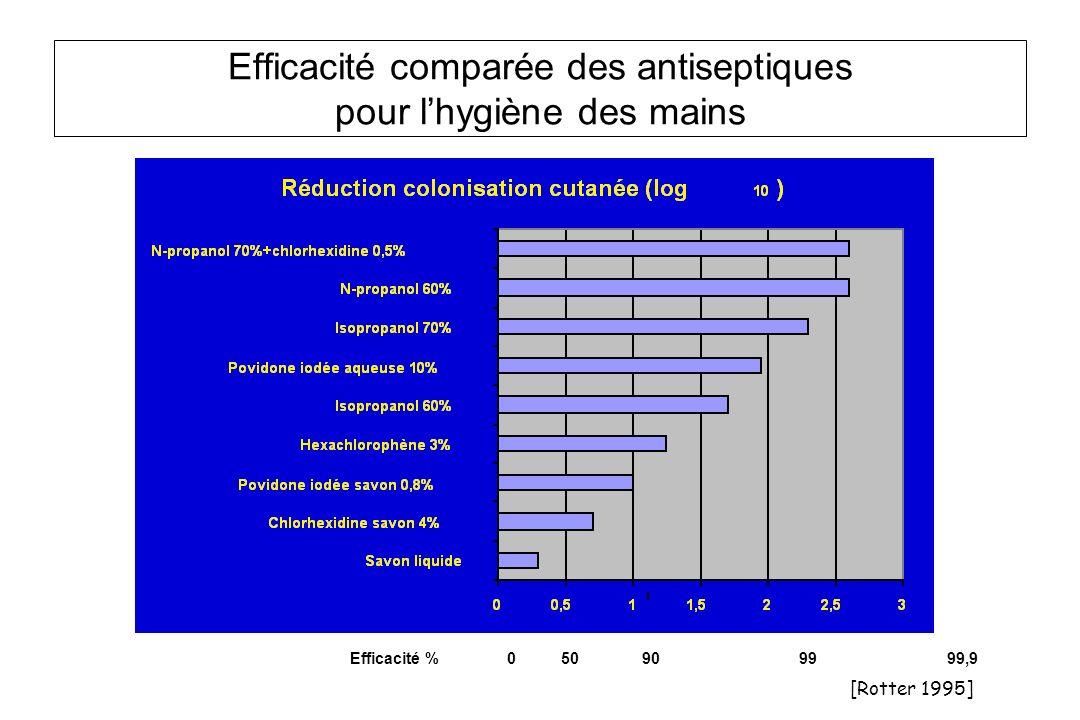 Efficacité comparée des antiseptiques pour l'hygiène des mains