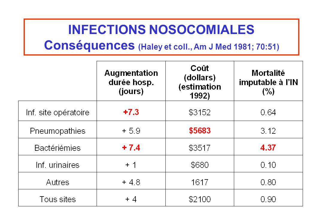 INFECTIONS NOSOCOMIALES Conséquences (Haley et coll