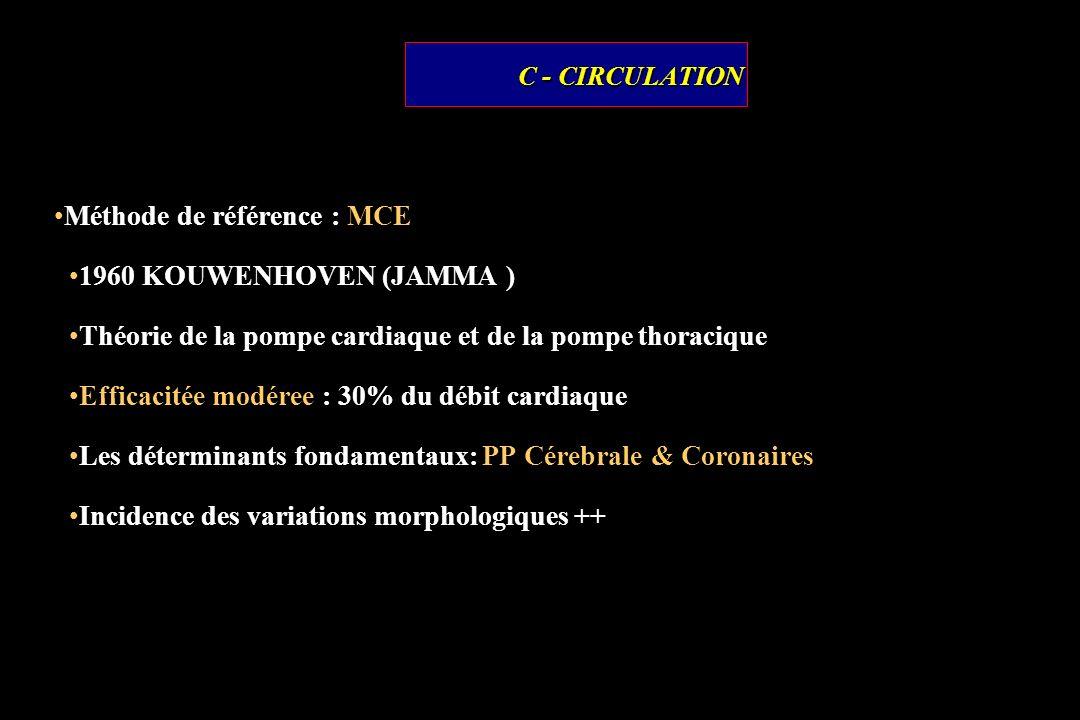 Méthode de référence : MCE 1960 KOUWENHOVEN (JAMMA )