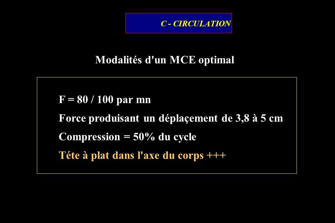 Modalités d un MCE optimal